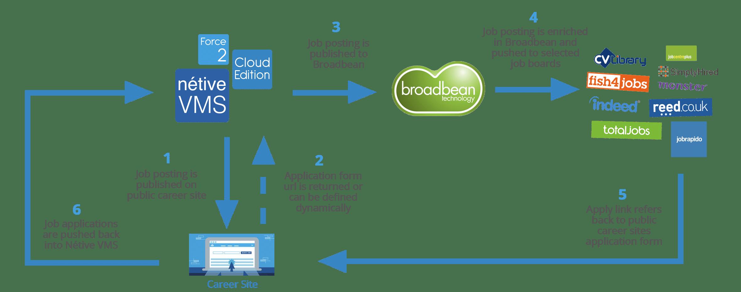 Broadbean Nétive VMS