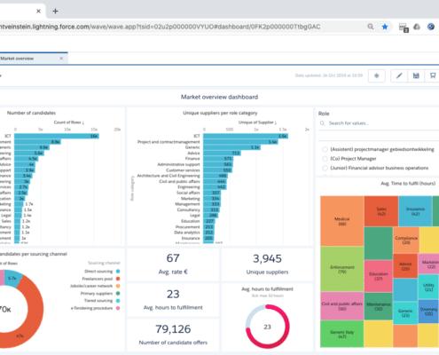 Market overview dashboard Nétive VMS